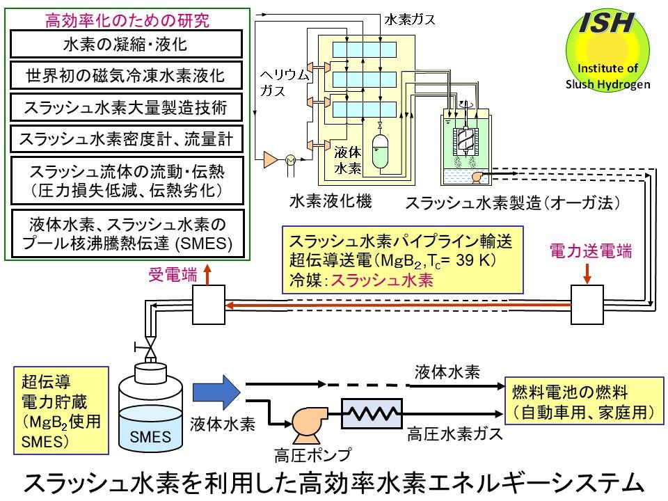 高効率水素エネルギーシステム | スラッシュ水素研究所